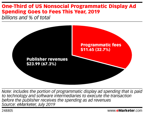 eMarketer's New Ad Tech Tax Estimates Show One-Third of Spending Goes to Intermediaries
