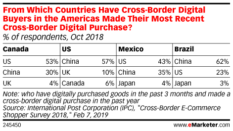 In Canada, Cross-Border Shopping Has Always Been Popular … Even Before the Internet