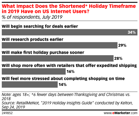 Why a Shortened 2019 Holiday Calendar Should Concern Retailers