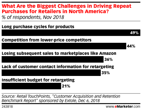 Challenges and Solutions for Customer Retention