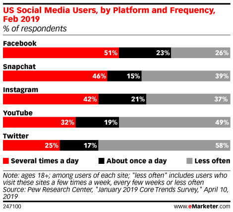 Average Time Spent on Social Media Declines