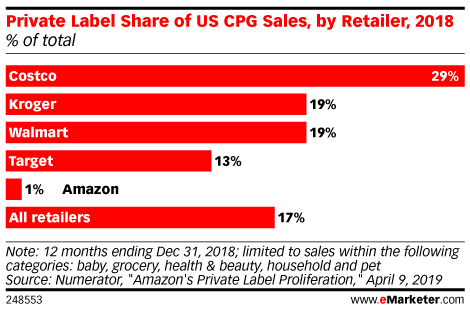 Amazon's CPG Business: Will Private Labels or Exclusive Brands Dominate?