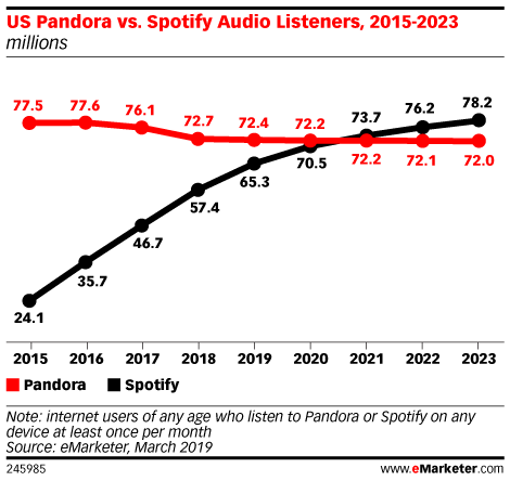 Spotify to Surpass Pandora Listeners by 2021, Sooner Than Expected