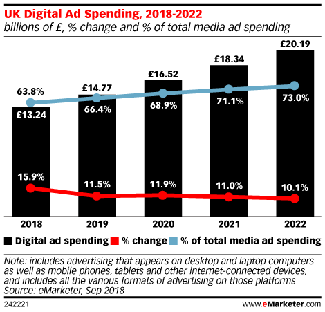 In the UK, 10% of Campaign Spending Is Vulnerable to Ad Fraud