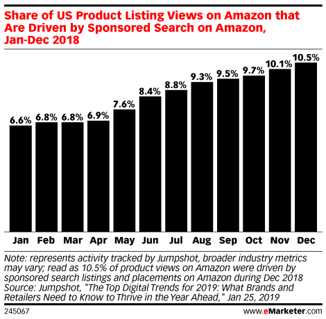 Prime Day and Amazon's New Flywheel: Media, Advertising and Commerce