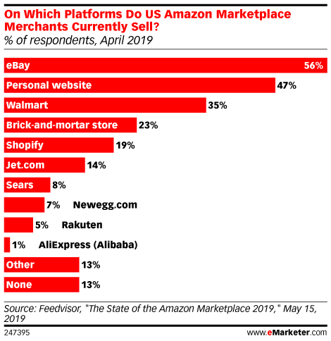 Amazon's Marketplace Is Growing, but Most of Its Sellers Are Active on eBay, Too