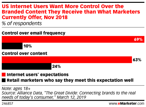 Most Marketers Still Don't Let Consumers Control Email Frequency or Content