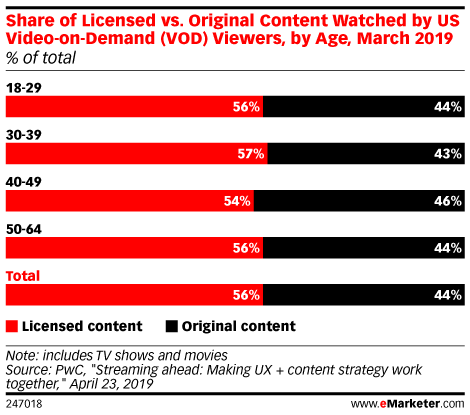 Users Still Demand Licensed Content from OTT Platforms