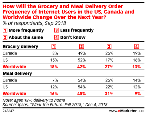 Three Trends Driving Restaurant Delivery Growth