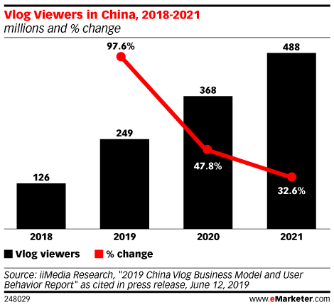 How China's Bilibili Is Capitalizing on Vlogging and Other Emerging Video Trends in the Country