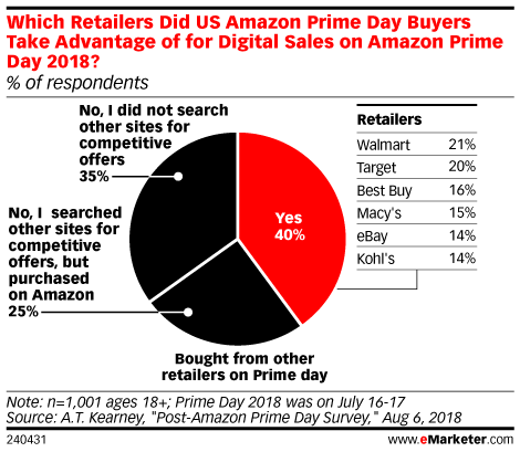Walmart, Target Can Expect to Cash In on Prime Day