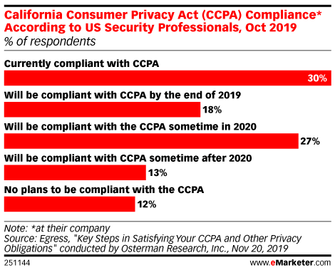CCPA Is Here, But Many Companies Are Still Not Compliant