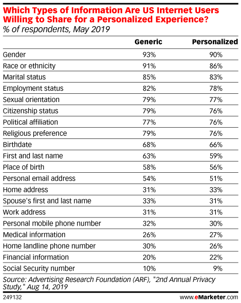 Personalization Is Not a Motivating Factor For People to Share Their Information