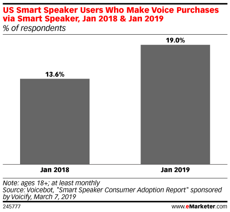Privacy Concerns, Lack of Visuals Still Preventing Smart Speaker Buying