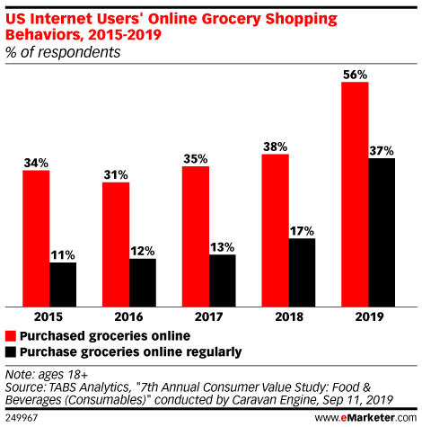 Online Grocery's Hockey Stick Growth Led by Walmart and Amazon Surge