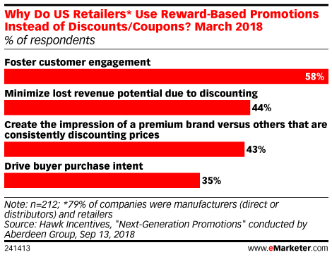 Why Some Retailers Prefer Reward-Based Promotions