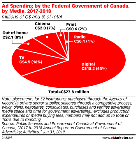 What to Know About Political Ad Spending Requirements Ahead of Canada's Federal Election