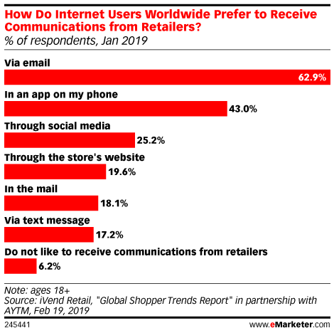 Deals Drive Greater Engagement on Shoppers' Favorite Brand Communication Channel: Email