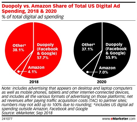 Amazon Is Now the No. 3 Digital Ad Platform in the US