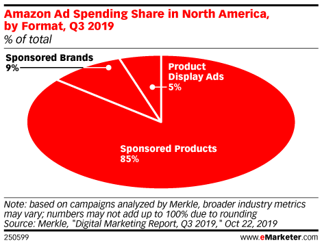Amazon Advertisers Still Focus Spending on Sponsored Products