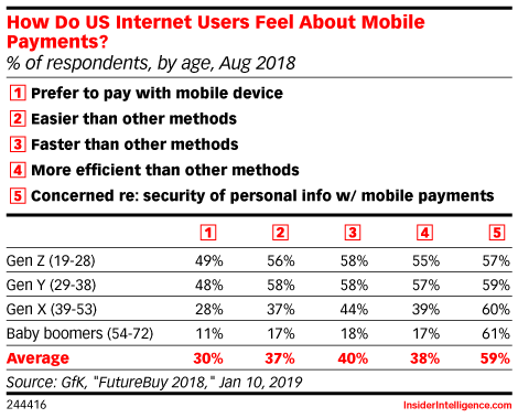 Is Cash Still King? Consumers Talk Mobile Payment Pain Points