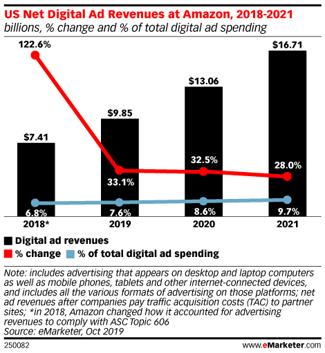 Amazon Approaches $10 Billion in US Net Digital Ad Revenues This Year