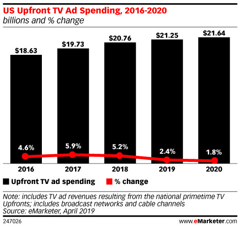 US TV Ad Spending Dips Amid Industry Changes