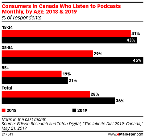 Marketers in Canada Turn to Podcasts for Brand Awareness