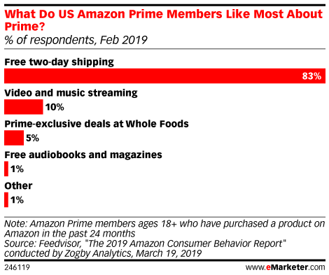 Amazon Prime Members and Their Need for (Shipping) Speed