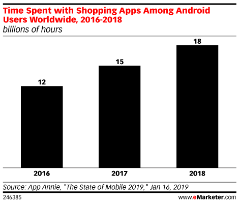 Mobile Web vs. Mobile App: Where Do Shoppers Spend Time and Money?