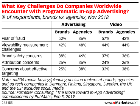 Why Is Mobile App Ad Viewability So Hard To Measure?