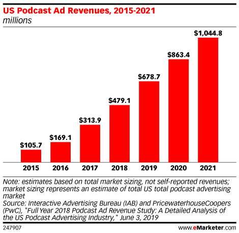 Podcast Advertising Revenues Will Surpass $1 Billion by 2021