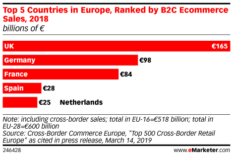 Germany Is Western Europe's Second-Largest Ecommerce Market, Behind the UK