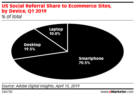 Smartphones Are the Overwhelming Driver of Social Referrals