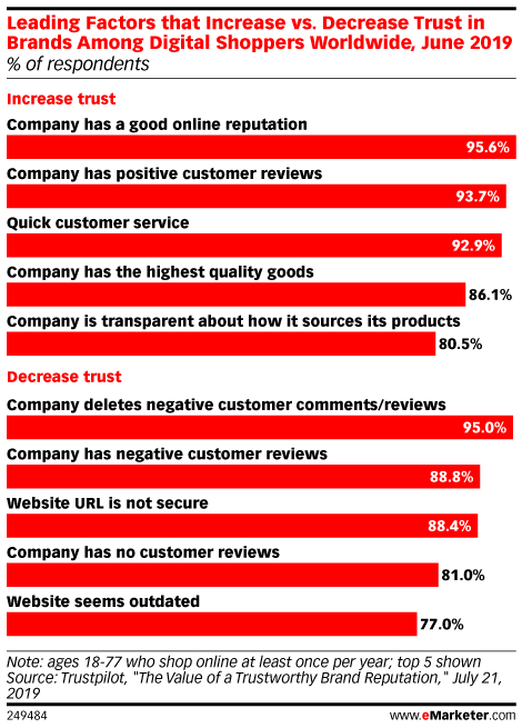 Consumer Trust Relies Heavily on Reviews and Brand Honesty