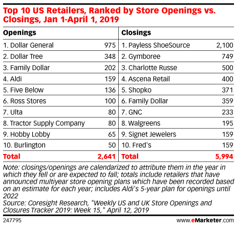 Dollar Stores Continue to Endure the Retail Apocalypse, for Now