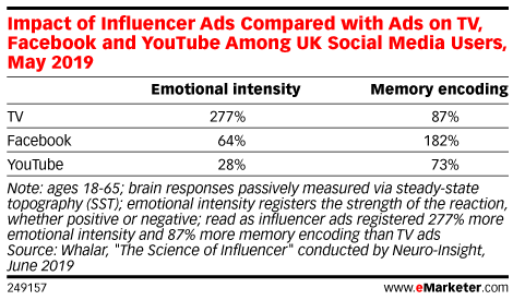 What Does Your Brain on Influencer Marketing Look Like?