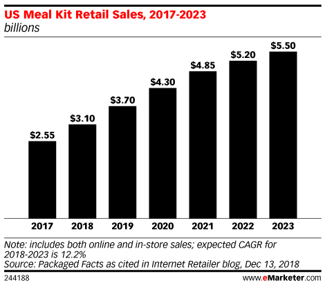 Meal Kits Add to Grocery Ecommerce Trend, but Fail to Match the Early Hype