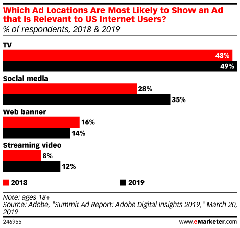 TV Ads Still More Relevant to Consumers than Streaming Video Ads