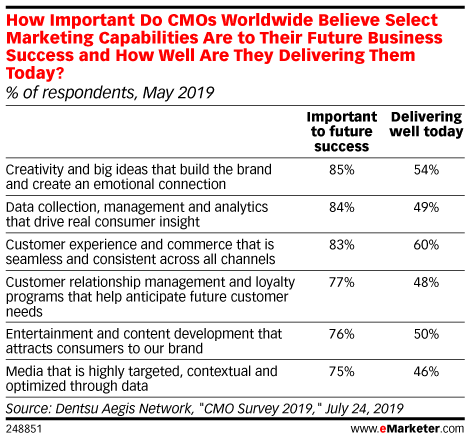 For CMOs, Pressures to Deliver Short-Term Growth Prevent Long-Term Transformation