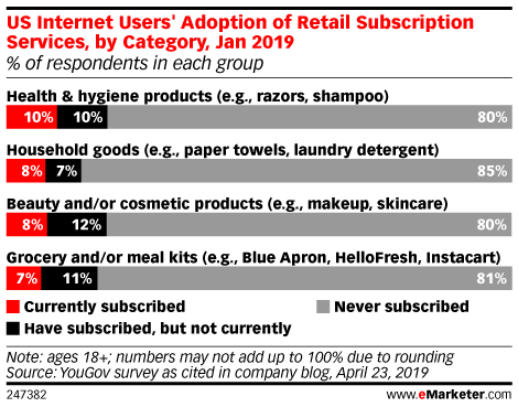 Can Subscription Ecommerce Catch Up to Subscription Media?