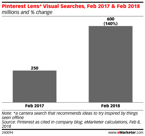 How Pinterest, Google and Amazon Are Improving Visual Search