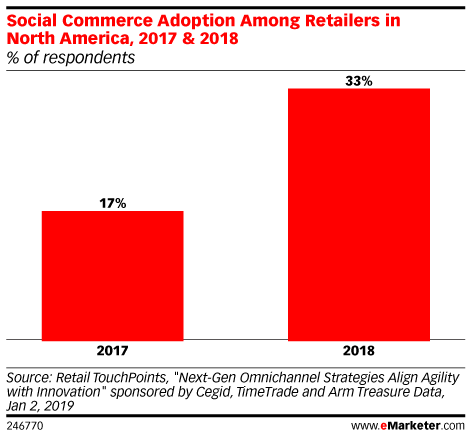 Why the Pixel Is Essential to Social Commerce's Success