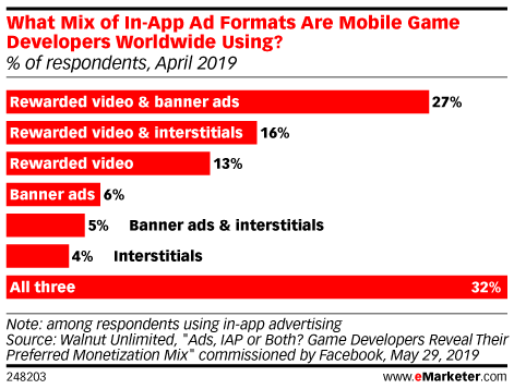 Why Mobile In-Game Advertising Is Taking Off and the Different Ad Formats Available