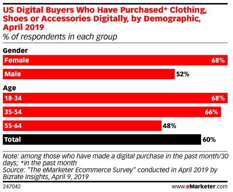 More Digital Buyers Purchase Clothing Online