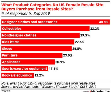 Female Shoppers Are Getting More Comfortable with Secondhand Fashion