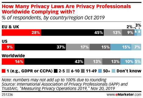 Privacy Year in Review: A Look Back at How 2019 Was a Preview of What's in Store in 2020