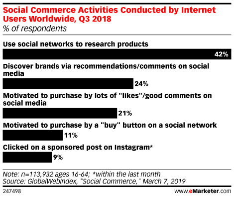 Social Media Moves Down the Funnel as Commerce Opportunity Arises