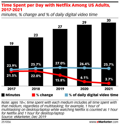 In the US, Netflix Grabs the Most Attention, but Its Reign Will Be Challenged