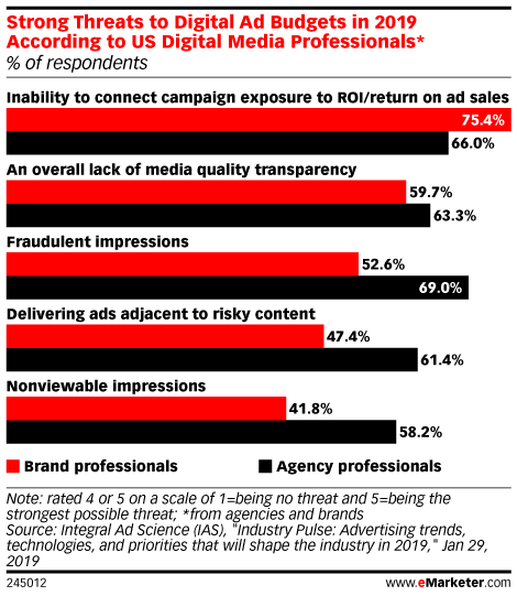 Agency Pros Say Fraud Is Biggest Threat to Their Budgets